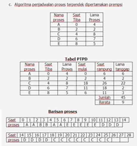 tabel-proses-3